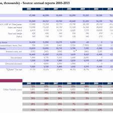 Statement Analysis Financial Statement Analysis Spreadsheet Free Awesome Financial 19