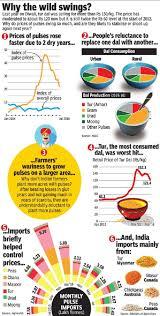 Pulses Dal India Indpaedia