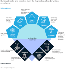 An arrangement with a company in which y.: The Future Of Underwriting In Commercial P C Insurance Mckinsey