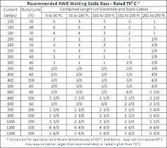 Service Entrance Cable Size Chart Sub Panel Wiring Size Diagram Show Wire Chart Sizes