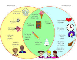 Birthday Venn Diagram Kidspiration Venn Diagrams Mlk 9 Rochester City School District