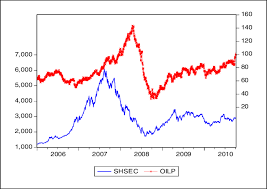 Wti Chart Shanghai Composite Index And Wti Chart Download Scientific