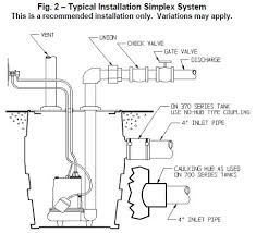 how to finish a basement bathroom wiring plumbing rough in sewage pump installation diagram c liberty pumps inc