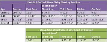 Slowpitch And Fastpitch Softball Glove Sizing Chart Dugout