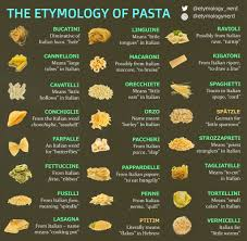 A Guide I Made On The Origins Of Different Pasta Names