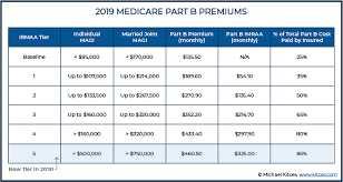 Medicare Low Income Subsidy Chart 2019