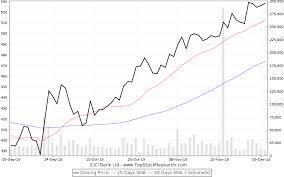 Icici Bank Stock Analysis Share Price Charts High Lows