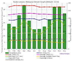 Kl Climate Chart Kuala Lumpur Selangor Malaysia A Tale Of Two Cities