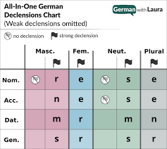 First Second And Third Person Singular And Plural Chart German Personal Pronouns Your Essential Guide