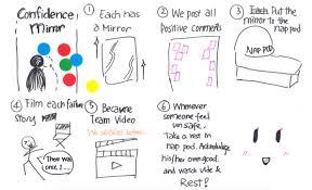 How To Brainstorm Like A Googler