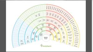 My Fan Chart Genea Musings Familysearch Family Tree 7 Generation Fan