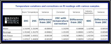 Refractometer Temperature Correction Control