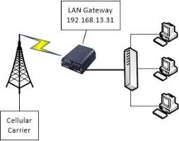 industrial networking solutions tips and tricks configure port access to devices on the modem lan from the carrier assigned ip address is accomplished by using port forwarding port forwarding uses the carrier assigned