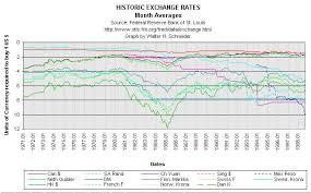 Historical Fx Charts Fxtradingcharts Com
