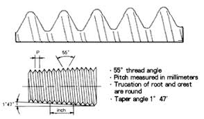 Maryland Metrics Common Types Of Pipe Threads Used In The