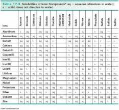 Solubility Chart Chemistry Experiments Chemistry