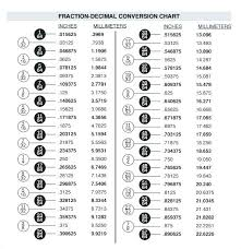 Metric Conversion Chart Calculator Converting Feet And Inches To Decimal Csdmultimediaservice Com