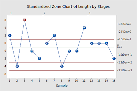 Zone Control Chart All Statistics And Graphs For Zone Chart Minitab
