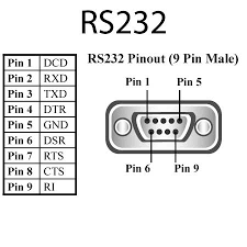 rs232 serial port pin diagram wiring schematics and diagrams rs232 pinout pc image about wiring diagram schematic pc serial port