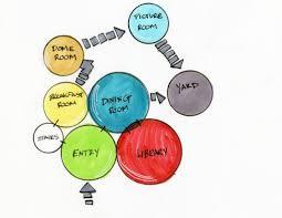 Design Process Brainstorming Our Interior Design Process Pongo Interior