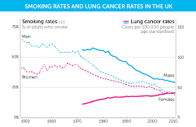 Why Are Cancer Rates Increasing Cancer Research Uk