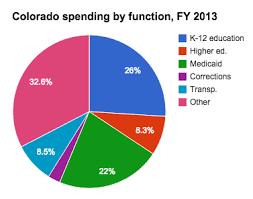 Medicaid Spending In Colorado Ballotpedia
