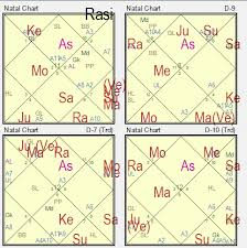 Rahu In 7th House In D9 Chart Decoding Saptamsa Chart D7 Understanding Delayed Progeny