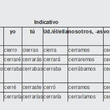 Best Turbo Verb Spanish Irregular Verb Conjugation Podcast