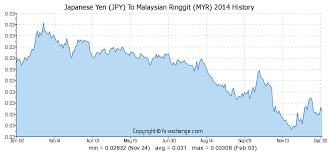 Yen To Myr Chart Japanese Yen Jpy To Malaysian Ringgit Myr History