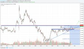 Chf Jpy Swing Trade Prz Potential 300 Pip Trade For Fx