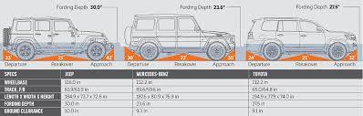 2016 Jeep Wrangler Unlimited Rubicon vs Mercedes Benz G550 vs ...