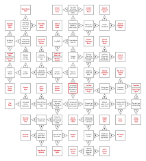 Dnd Character Chart Oc Subclass Flowchart Phb Dnd 10948734964783 5e Character