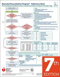 Resuscitation Chart Pdf Pin On Pediatric Office Gladstone