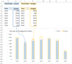 Dynamic Chart In Excel 2003 Create Regular Excel Charts From Pivottables My Online
