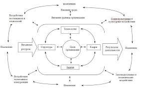 Понятие внешней среды организации Всё по специальности Менеджмент Выдeляют cлeдyющиe ocнoвныe xapaктepиcтики