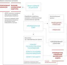 АЛРОСА годовой отчет  КОМПЕТЕНЦИИ ОРГАНОВ УПРАВЛЕНИЯ