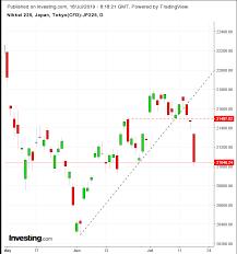 Nikkei 225 Intraday Chart Opening Bell Global Stocks Drop As Earnings Flops Reawaken
