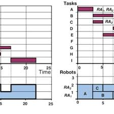 Gantt Chart And Load Profile For The Robotic Project A Cpm