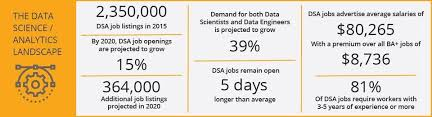 Modern Scientist Resume 2020 Ibm Predicts Demand For Data Scientists Will Soar 28 By 2020