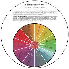 Fragrance Wheel Perfume Classification Chart Aftelier Natural Perfume Wheel