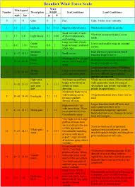 Image Result For Beaufort Scale Pdf Beaufort Scale Scale