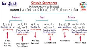 Grammar Structure Chart All English Charts Tense Chart Active Passive Voice Charts