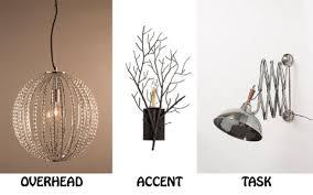 kinds of lighting fixtures. 1 kinds of lighting fixtures