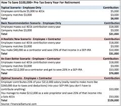 How To Save More Than 100 000 A Year Pre Tax In Retirement