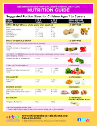 Nutrition Guide Suggested Portion Sizes For Children Ages