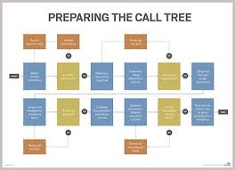 Emergency Phone Tree What Is Call Tree Definition From Whatis Com