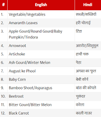 Vegetables Name In Hindi Sabjiyo Ke Naam Sanskrit And