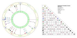 Health Astrology Chart Medical Astrology Prostate Cancer A Case Study Astrodienst