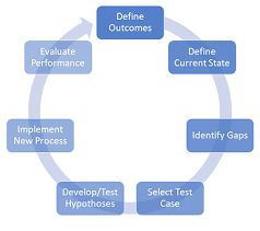 Business Process Reengineering Bpr Definition