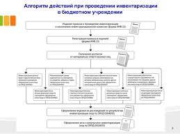 дипломная презентация по инвентаризации и ее значении в сохранности с  3